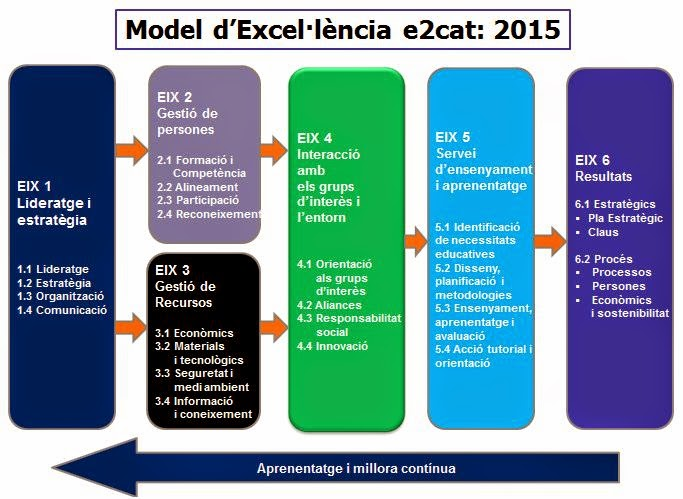 Guia per a l'autoavaluació de centres educatius amb el model d'excel•lència en la gestió e2Cat