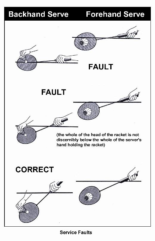 Cara Melakukan Servis Pendek Forehand : melakukan, servis, pendek, forehand, Kontak, Raket, Dengan, Melakukan, Servis, Forehand, Pendek, Permainan, Tangkis, Adalah