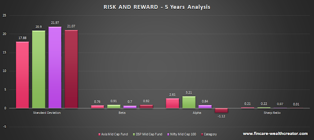 axis mid cap fund vs dsp mid cap fund - Risk analysis