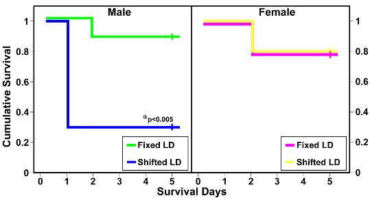 図:シフトワークと死亡率男女差