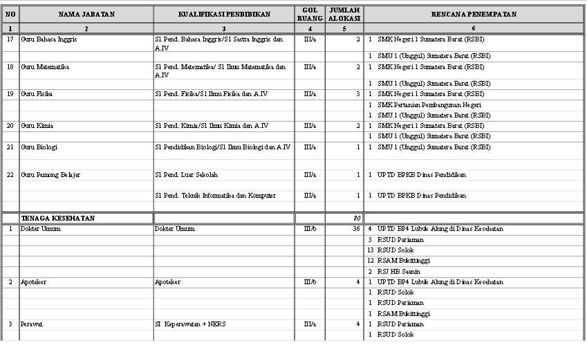 Formasi Cpns Sumatera 2013 Lowongan Kerja Pt Citilink Indonesia September 2016 Penerimaan Cpns Sumatera Barat Untuk Tingkat Sma Ma Smk D3 S1 Dari