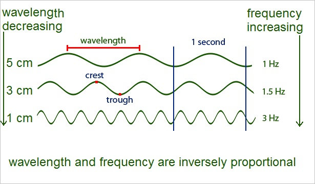 Frequency ~ Srisailam Blog