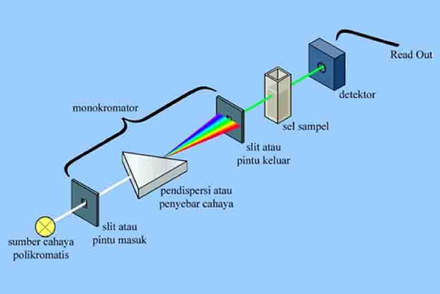 Prinsip Kerja Spektrofotometer