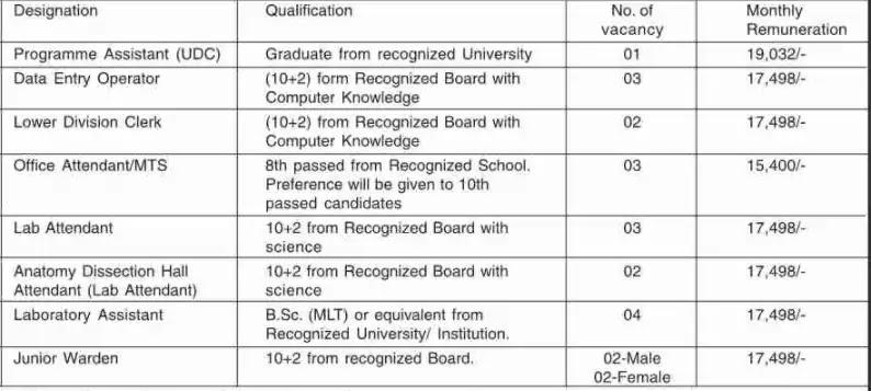 BECIL Assam Recruitment