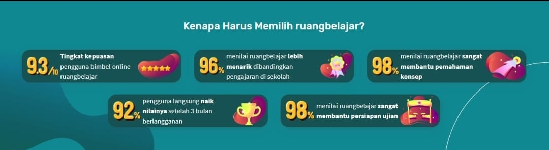 Ruangbelajar by Ruangguru, Solusi Belajar Online Terbaik di Indonesia