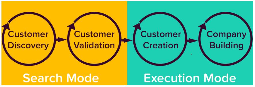 Startup Customer Development Method