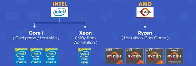 Các dòng CPU (Bộ vi xử lý trung tâm)