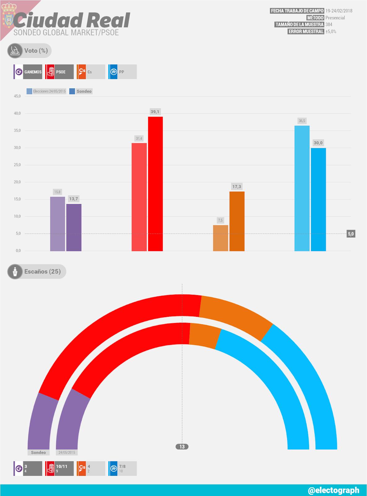 Gráfico de la encuesta para elecciones municipales en Ciudad Real realizada por Global Market para el PSOE en febrero de 2018