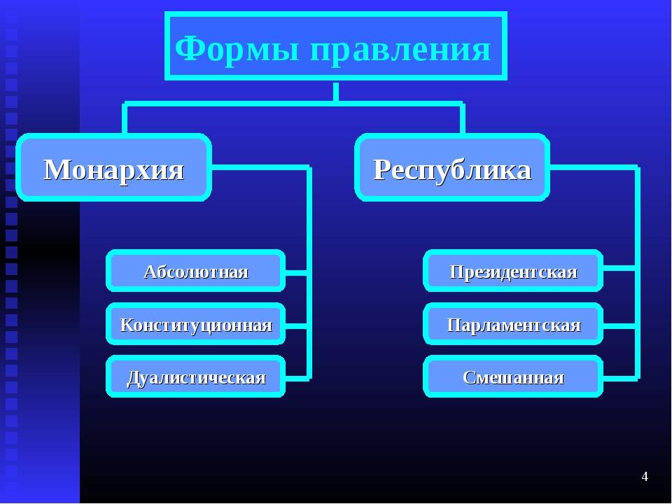 курсовая работа Форма правления  Курсовая работа на тему форма правления в сша