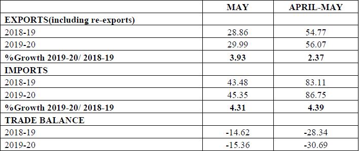 MERCHANDISE TRADE EXPORTS & IMPORTS : (US $ Billion) (PROVISIONAL)