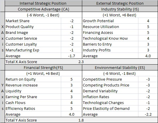 Hershey's SWOT Analysis, Competitors & USP