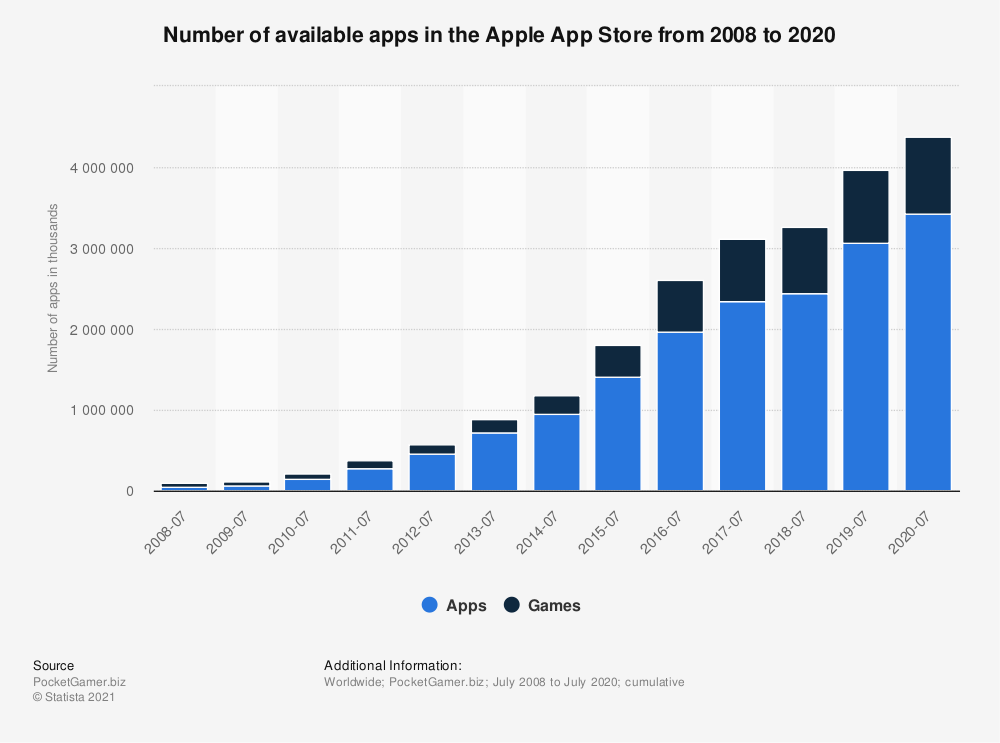 3.42 million non-gaming apps.