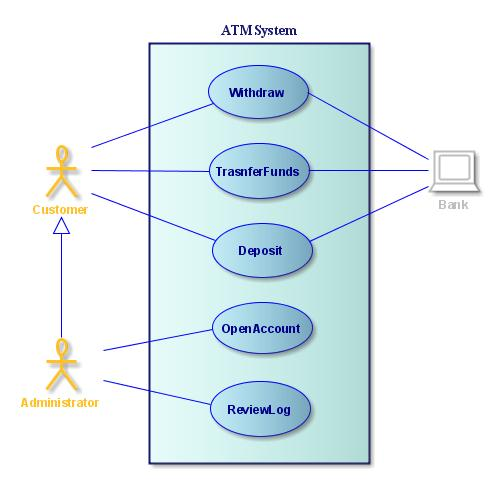 UML Diagrams for ATM Machine ~ Study Point