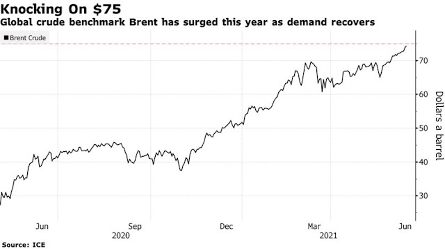 Brent Oil Marches Toward $75 as Market Tightens Up, Curbs Ease - Bloomberg