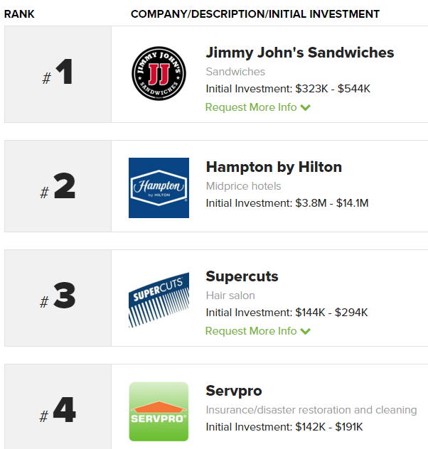 Top Restaurant Franchises