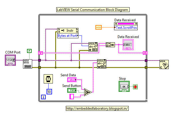 Serial Communication Using LabVIEW - Embedded Laboratory