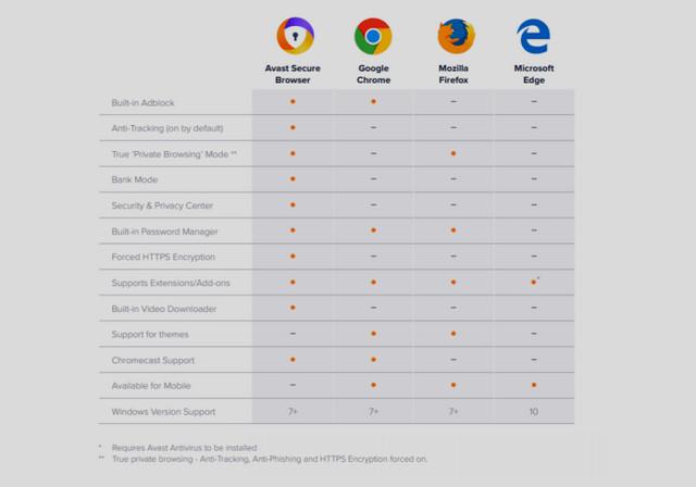 تحميل متصفح افاست الجديد أكثر سرعة وامان Avast Secure
