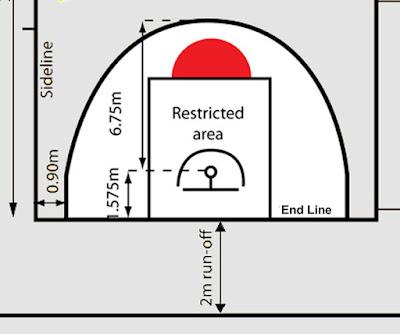 dimensi lapangan basket