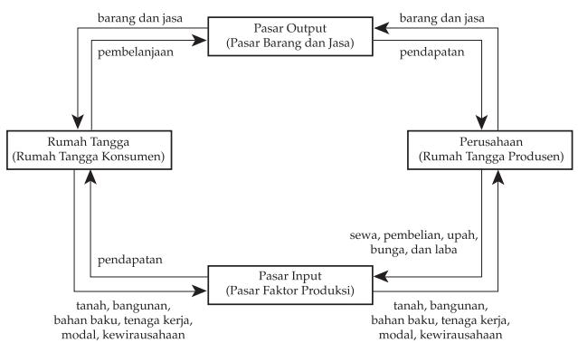 gambar diagram interaksi ekonomi model sederhana
