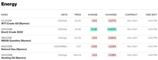 Commodities - Bloomberg Oil close