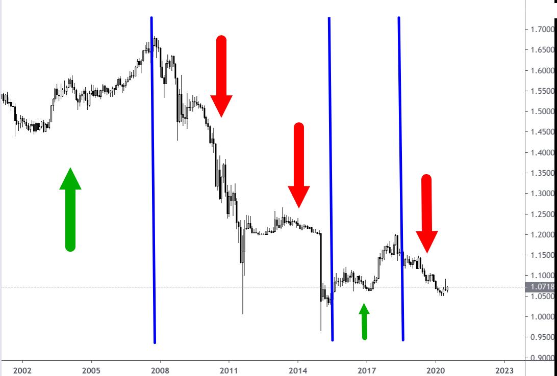 Wechselkurs-Diagramm Euro-Schweizer Franken 2002-2020 unterteilt nach Anstiegsphasen und Talfahrten