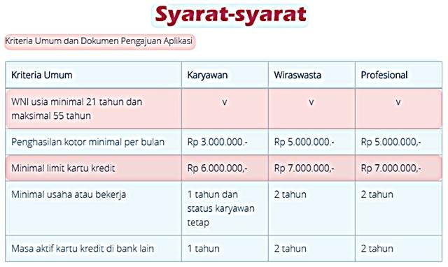 Nia Haryanto S Blog Persyaratan Pengajuan Pinjaman Kta Dbs