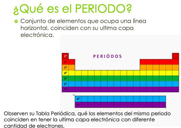 periodo tabla periódica