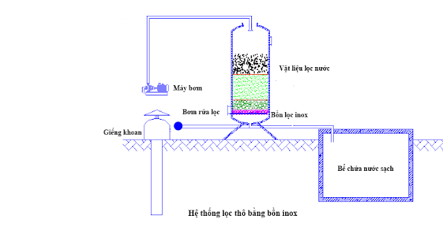 hệ thống lọc nước, bể lọc nước