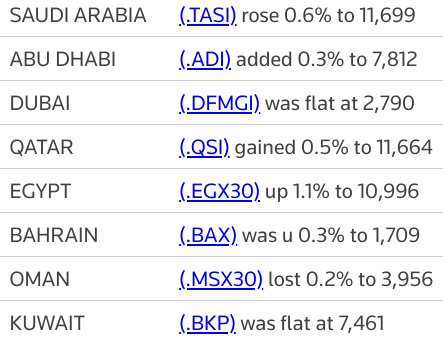 MIDEAST STOCKS Most Gulf exchanges track oil prices higher | Reuters