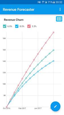 Screenshot Zoho Revenue Forecaster - Apcoid