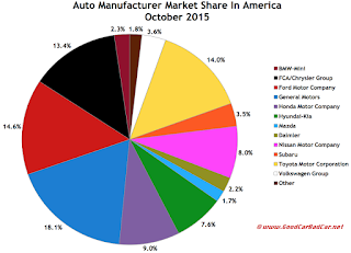 USA auto brand market share chart October 2015