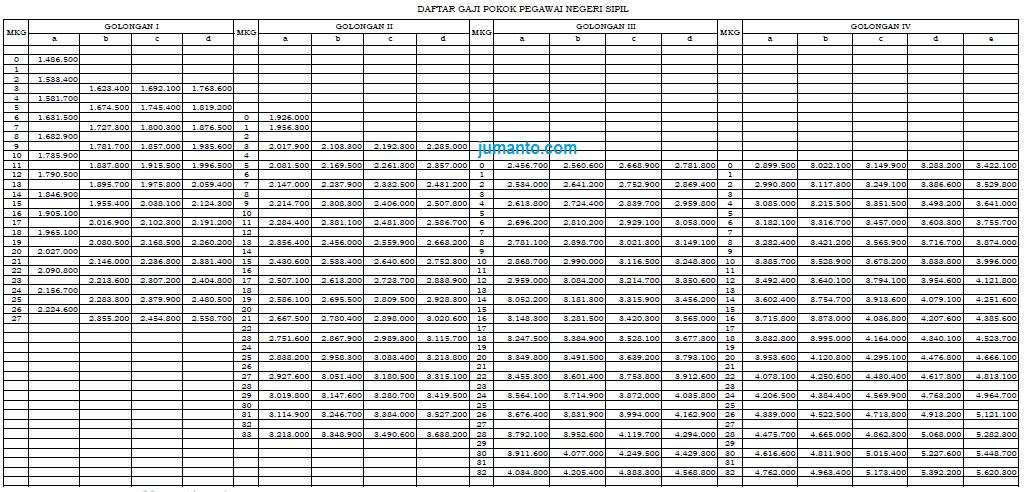 daftar gaji pokok pns 2018