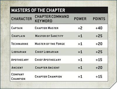 Códex Marines Espaciales Maestros del Capítulo