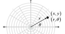TrigCheatSheet.com: Polar Coordinates