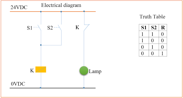 Basic Nor Gate Operation Explanation Using Electrical Wiring Diagram And Plc Ladder Diagram Plc Scada Academy