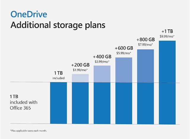 พื้นที่สำหรับเก็บข้อมูลบนคลาวด์ OneDrive