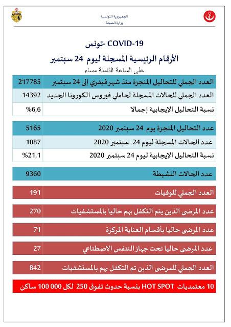 عاجل تونس : تسجيل 1087 إصابة جديدة بفيروس كورونا في يوم واحد