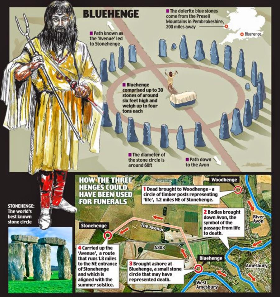 Bluestonehenge - Woodhenge - Stonehenge