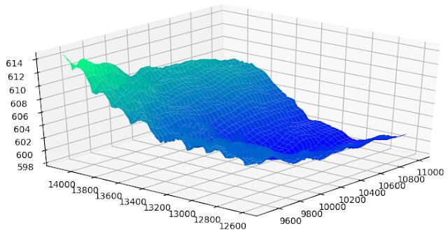 3D terrain modelling with Matplotlib surface plot