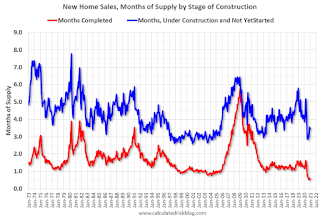 New Home Sales, Months by Stage of Construction