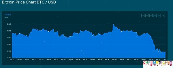 BTC to USD