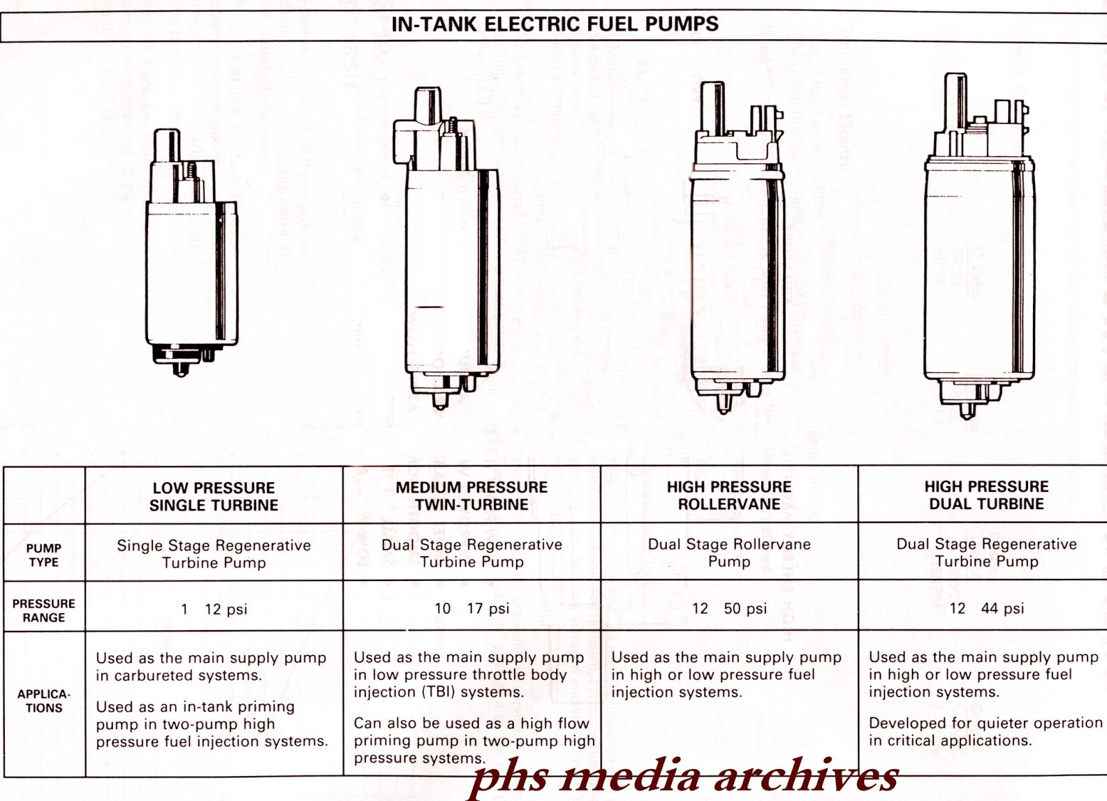 phs tech series 1980s chevrolet electric fuel pump guideelectric fuel pump designs shown above