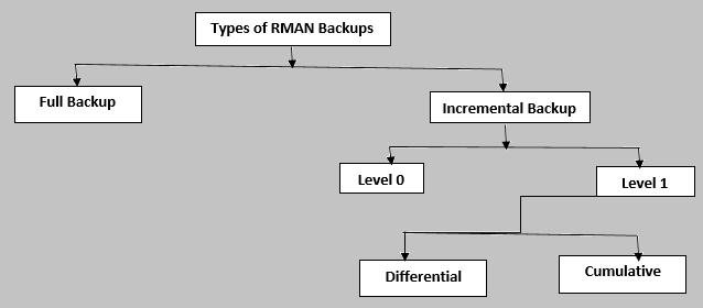 Atikh's DBA blog: Backup and Recovery