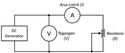 rangkaian listrik, tegangan, resistensi, dan arus yang lewat bisa dihitung dengan rumus Hukum Ohm