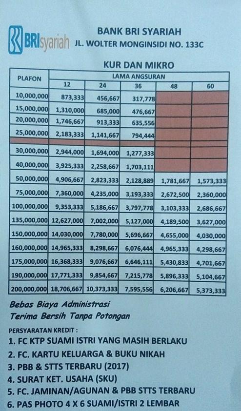 Syarat Pinjaman BRI Syariah Jaminan Sertifikat Rumah Tahun ...