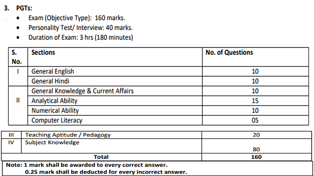 EMRS TGT PGT Exam Pattern   EMRS TGT PGT Selection Process  