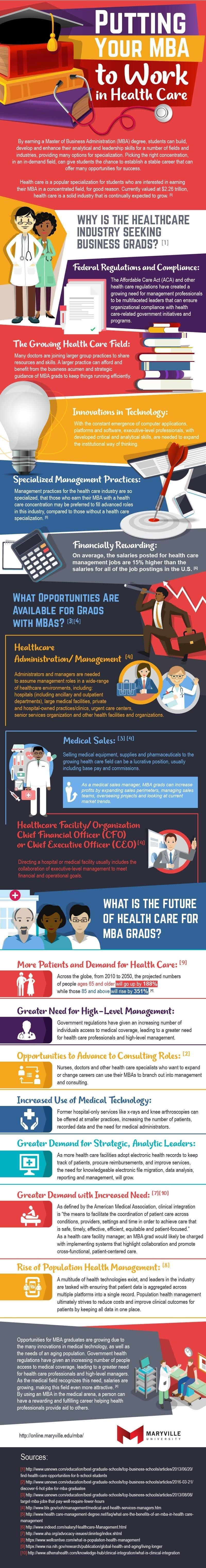 Putting your MBA into health care work #infographic
