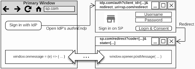Security and Privacy of Social Logins (II): PostMessage Security in Single Sign-On