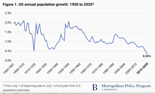 Will Population Fall for Many Countries Around the World?