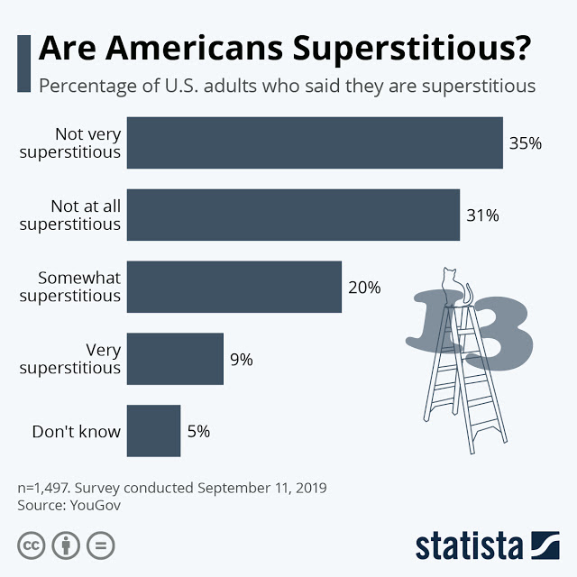 Belief around Superstitions #Infographic